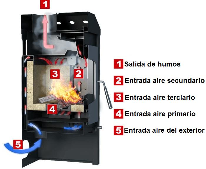 Estufa de le a de doble combustion modelo stavanger 9kw for Estufas doble combustion precios