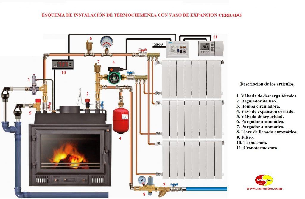 Esquema de instalacion de insertable con vaso de expansi n for Calderas de lena para radiadores de agua