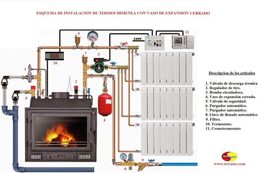 Esquema de instalacion de insertable con vaso de expansi n - Calefaccion lena radiadores ...