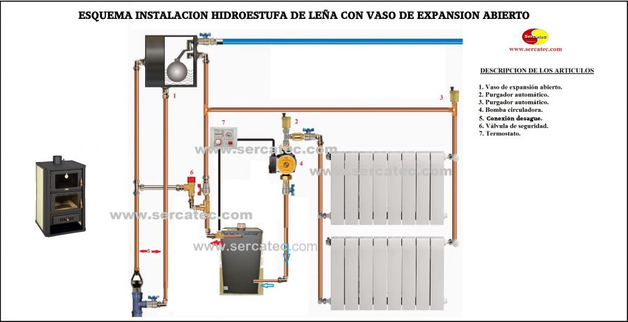 Esquemas de montaje hidroestufas de le a sercatec - Calefaccion lena radiadores ...