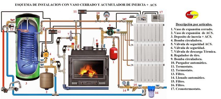 Esquema de instalacion vaso cerrado acs sercatec for Chimenea calefactora precio