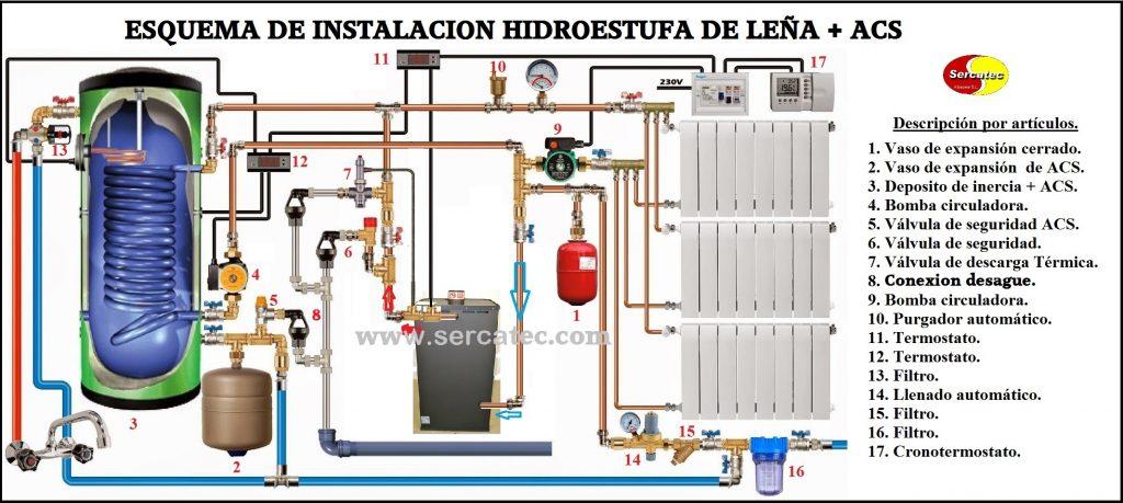 esquema instalacion hidroestufas de leña