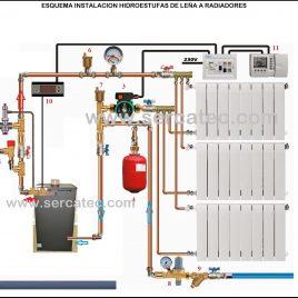 Ejemplo montaje kit instalación hidroestufa de leña.