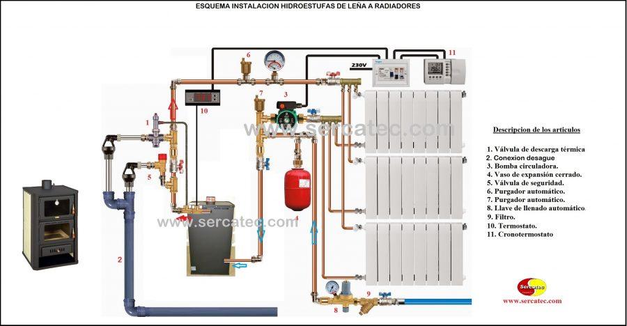 Esquemas de montaje hidroestufas de le a sercatec for Calderas para calefaccion central a lena
