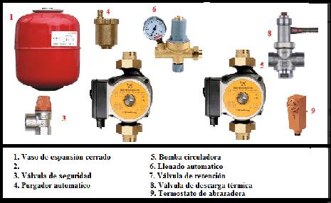kit instalacion hidroestufas 2